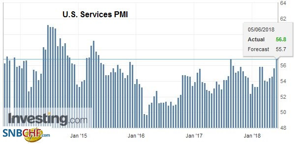 U.S. Services PMI, Jun 2014 - 2018