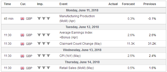 Economic Events: United Kingdom, Week June 11