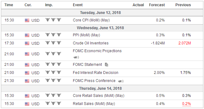 Economic Events: United States, Week June 11