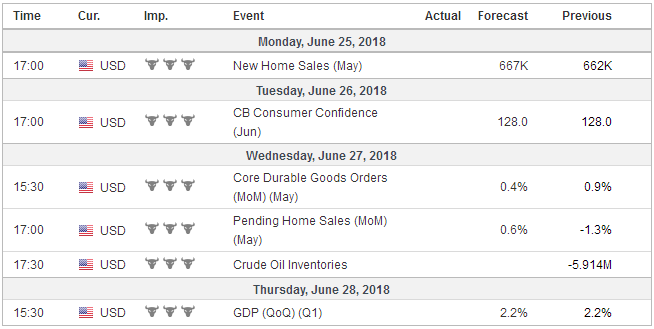 Economic Events: United States, Week June 25