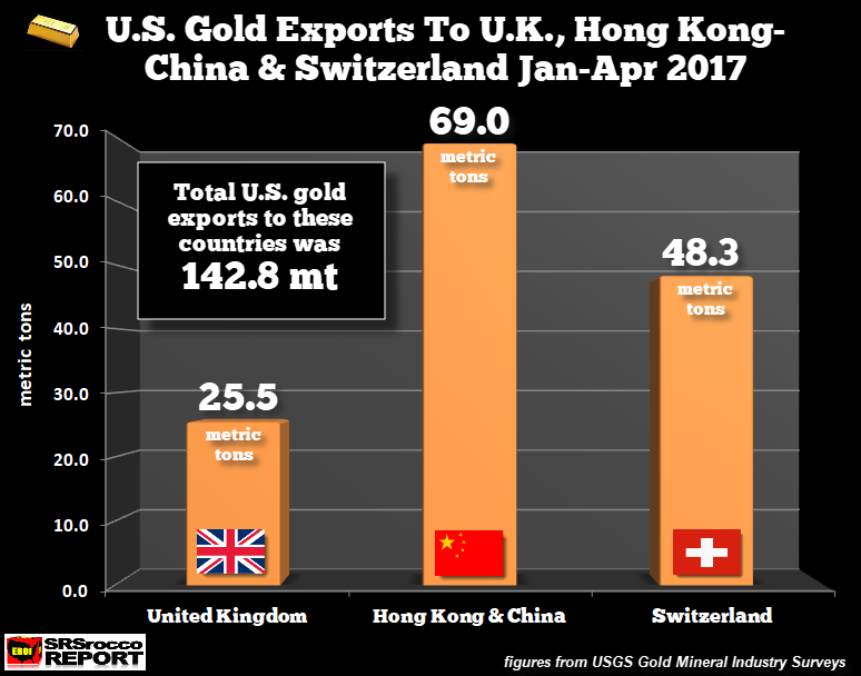 US Gold Exports/UK,China,Swiss, Jan-Apr 2017