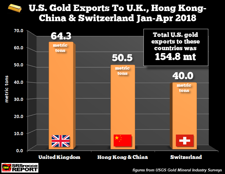 US Gold Exports/UK, China, Swiss, Jan-Apr 2018