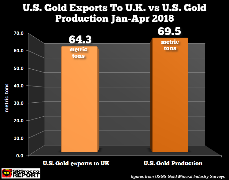 Gold Exports To London From U.S. Surge 152% In 2018