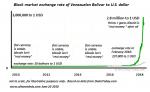 Bolivar/U.S. Dollar, 2010-2018