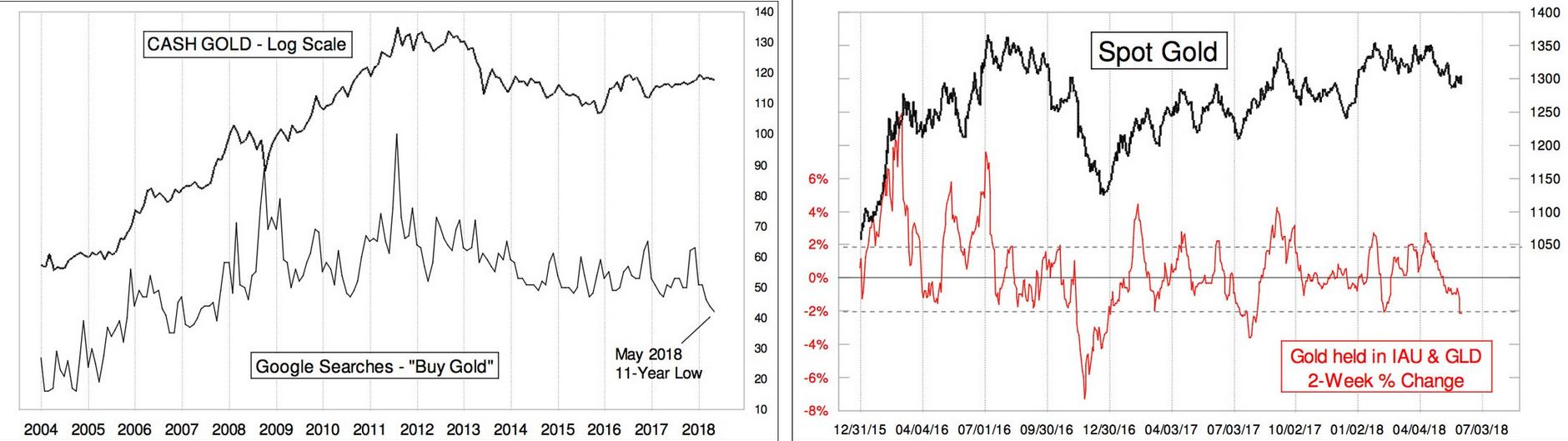 Cash Gold, Spot Gold 2004-2018