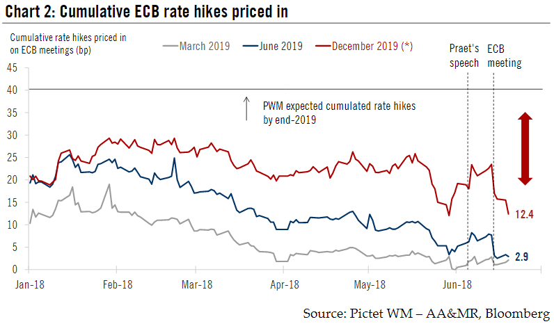 Cumulative Rate Hikes, Praet speech, ECB meeting, Jan - Jun 2018