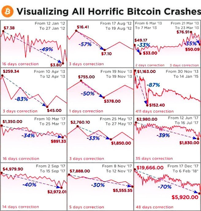 Bitcoin Horrific Crashes