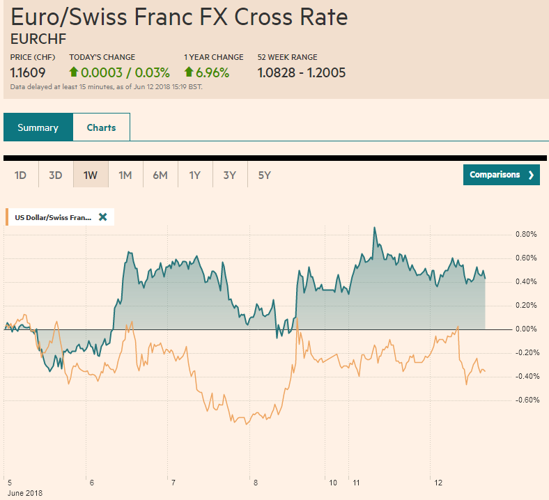 EUR/CHF and USD/CHF, June 12