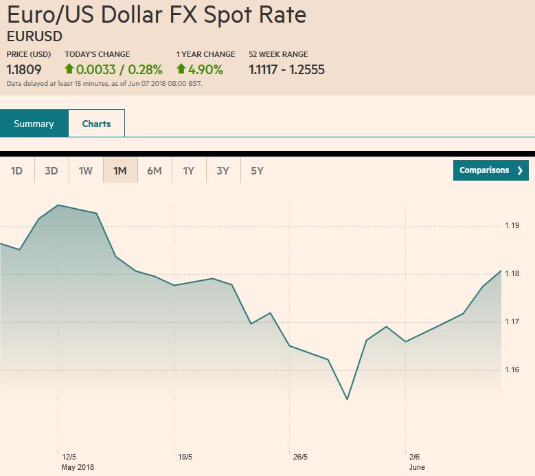 EUR-USD, Jun 2018