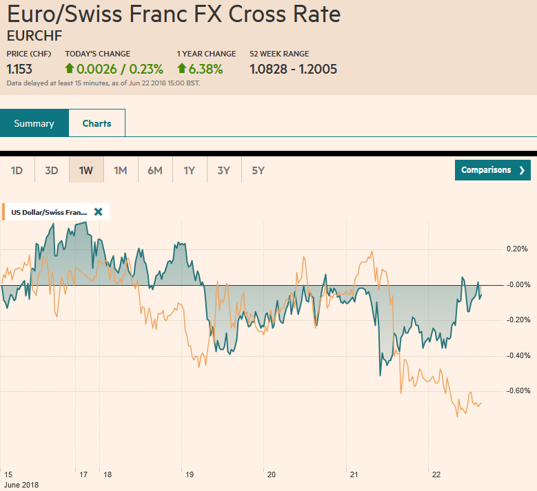 EUR/CHF and USD/CHF, June 22