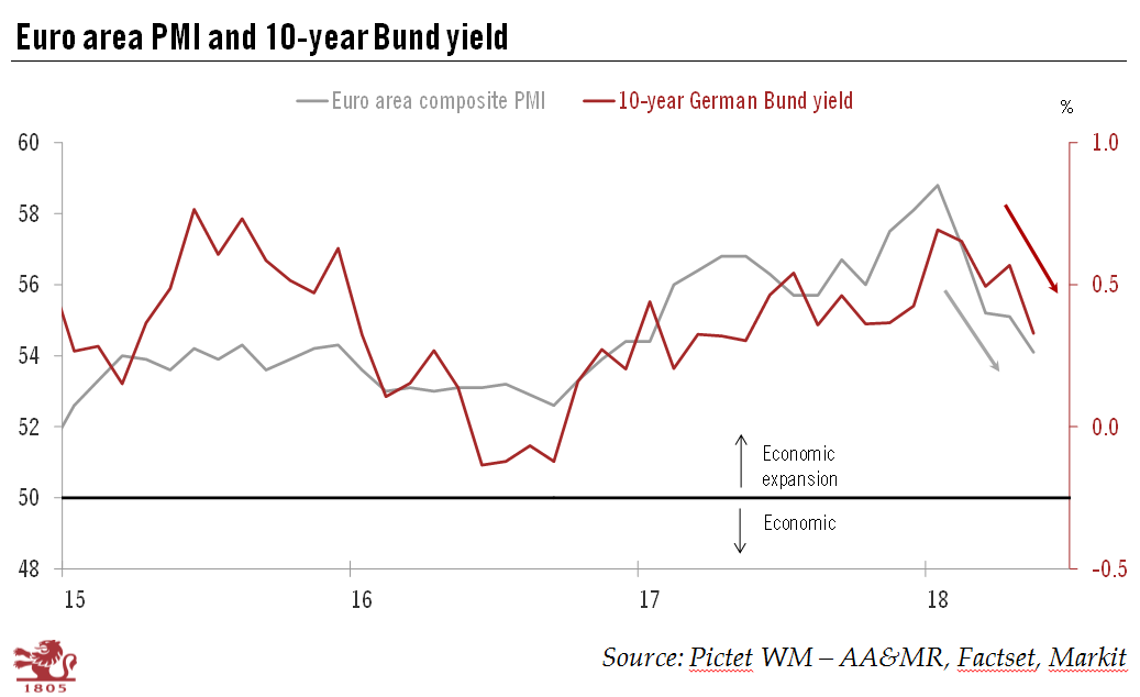Euro Area Composite PMI and Germany 10-year Bund Yield, 2015 - 2018
