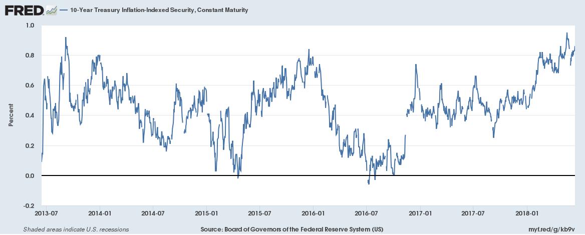 10-Year TIPS Yield, 2013-2018