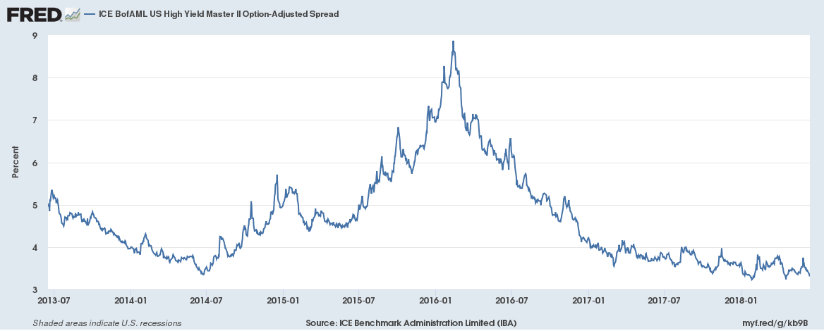 Credit Spreads 2013-2018