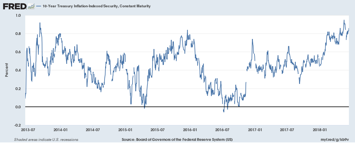 10-Year Treasury Inflation-Indexed Security 2013-2018