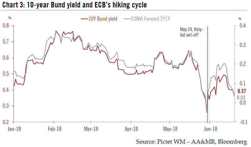 Germany 10-year Bund Yield and ECB Hiking Cycle