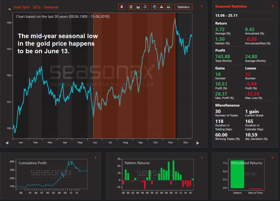 Gold, 30-year seasonal chart