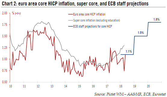 Euro Area Core Inflation, Super Core and ECB Staff Projections