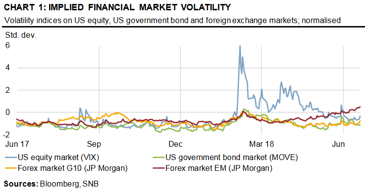 Implied Financial Market Volatility 2017-2018