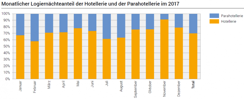 Monthly overnight stay share of the hotel industry and parahotelie in 2017