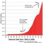 National Debt 1940-2008