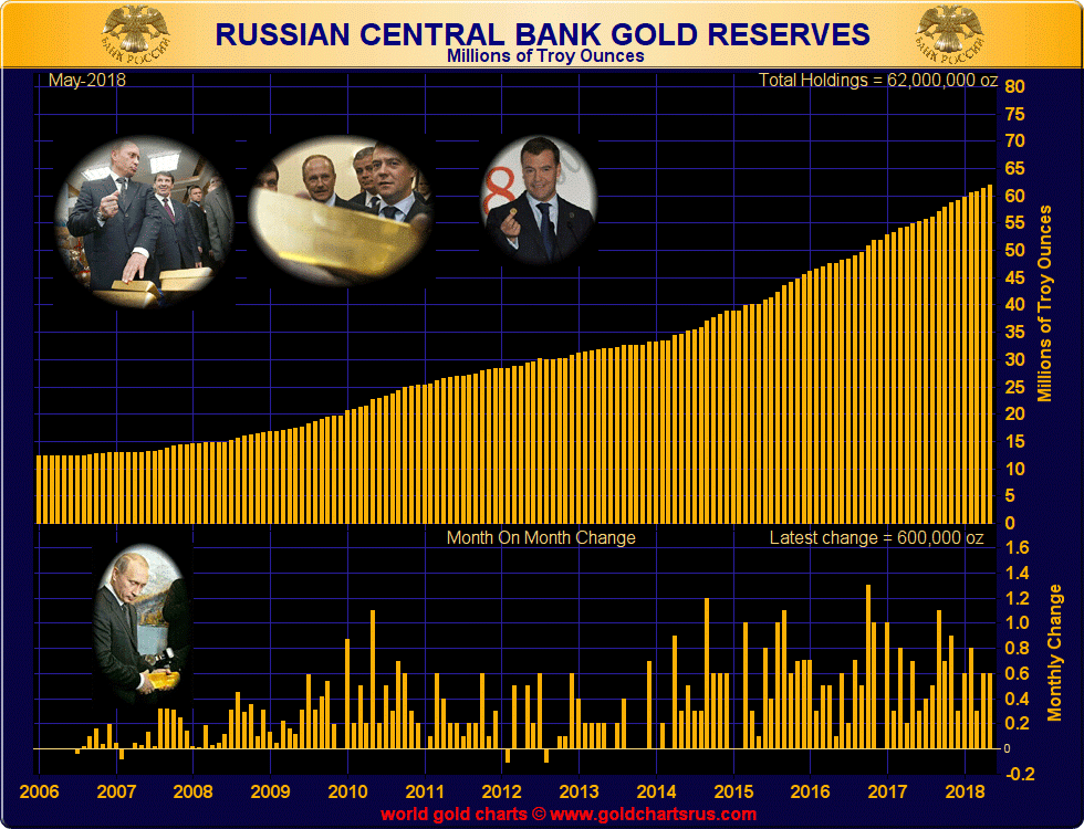 Russian Gold Reserves 2006-2018