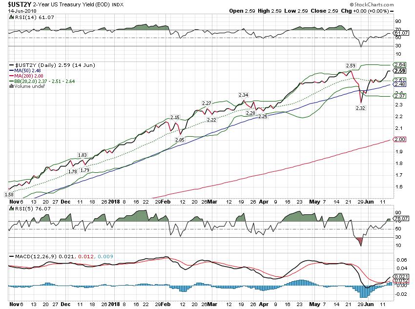 2-Year Treasury Yield