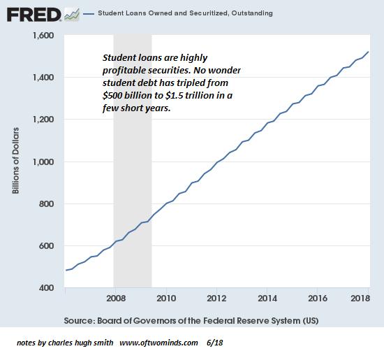 Student Loans Debt 2008-2018