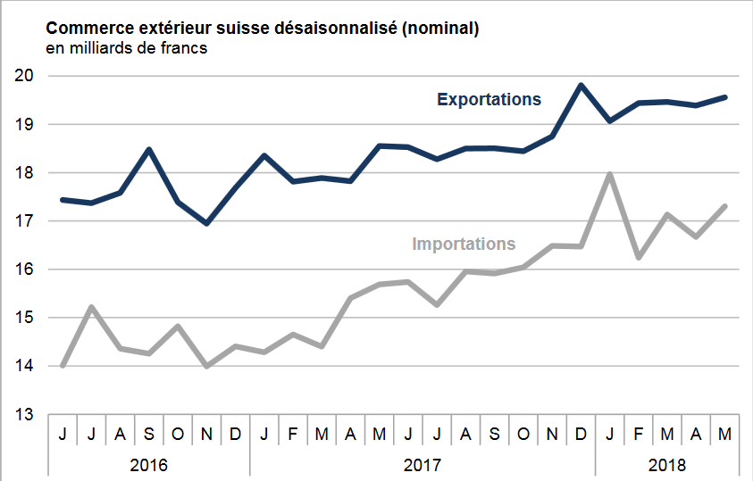 Swiss exports and imports, seasonally adjusted (in bn CHF), May 2018