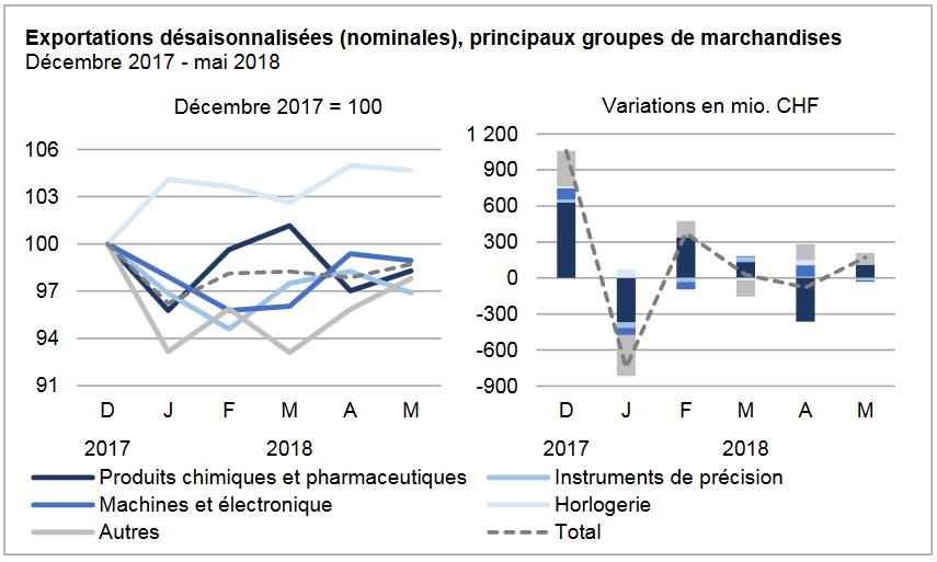Swiss Exports per Sector Dec 2017 vs. May 2018