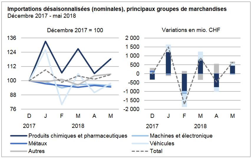 Swiss Imports per Sector Dec 2017 vs. May 2018