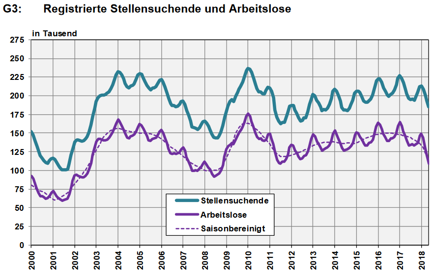 Switzerland, Number of Employed and Number of Job Seekers, May 2018