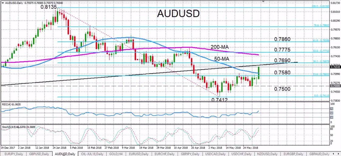 AUD/USD with Technical Indicators, June 06