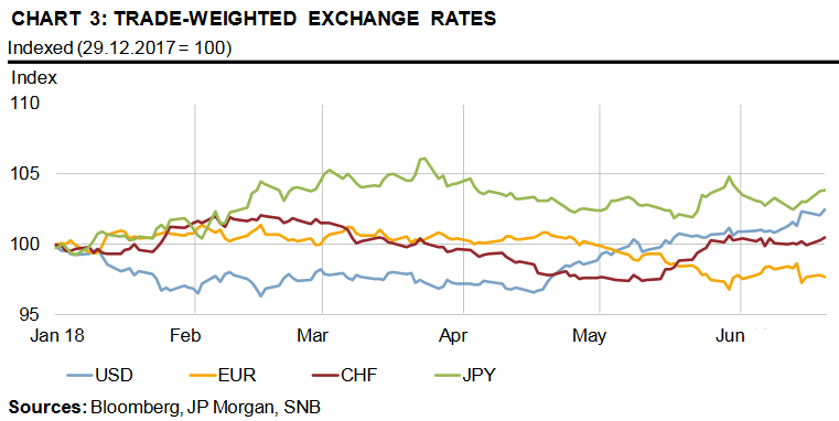 Trade-Weighted exchange rates 2018