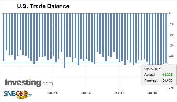 U.S. Trade Balance, Apr 2018