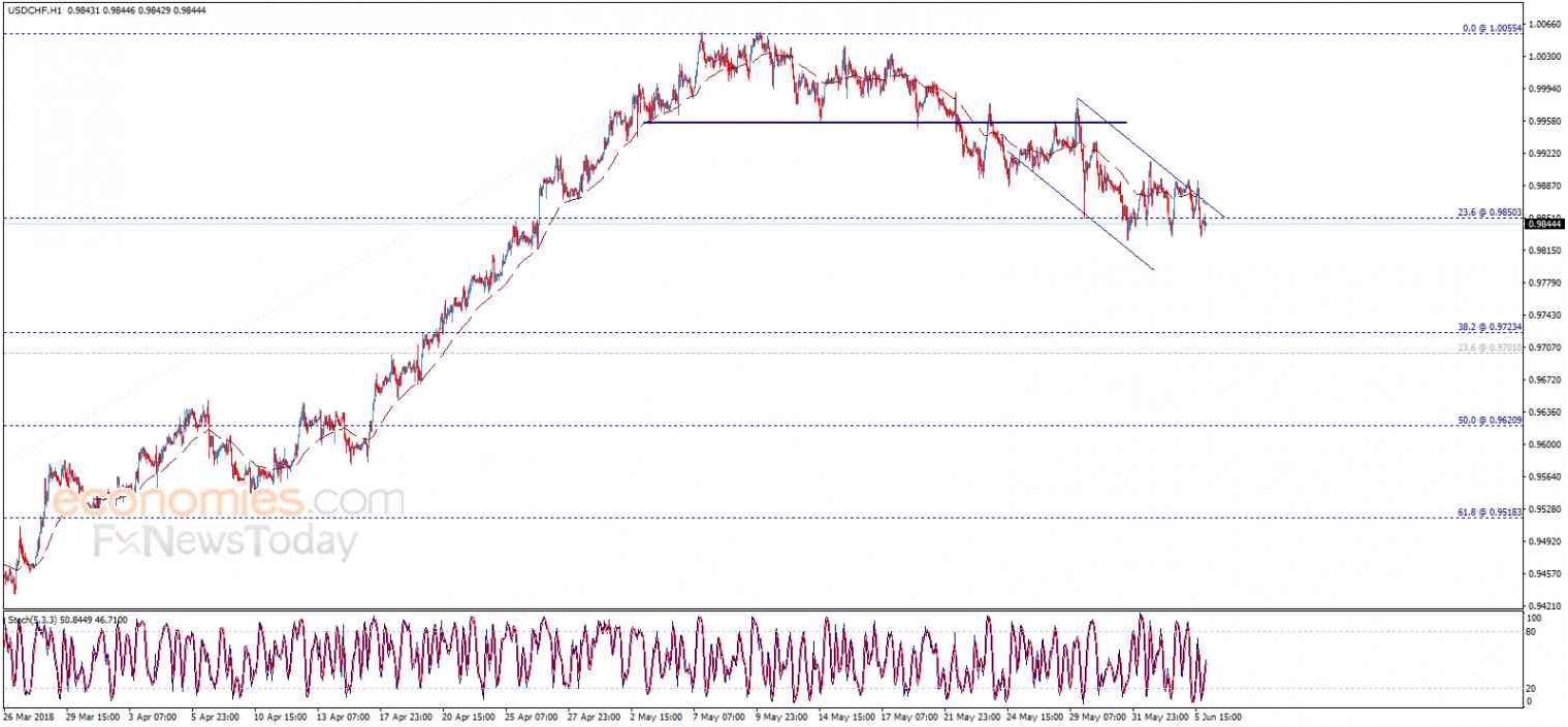 USD/CHF, June 06