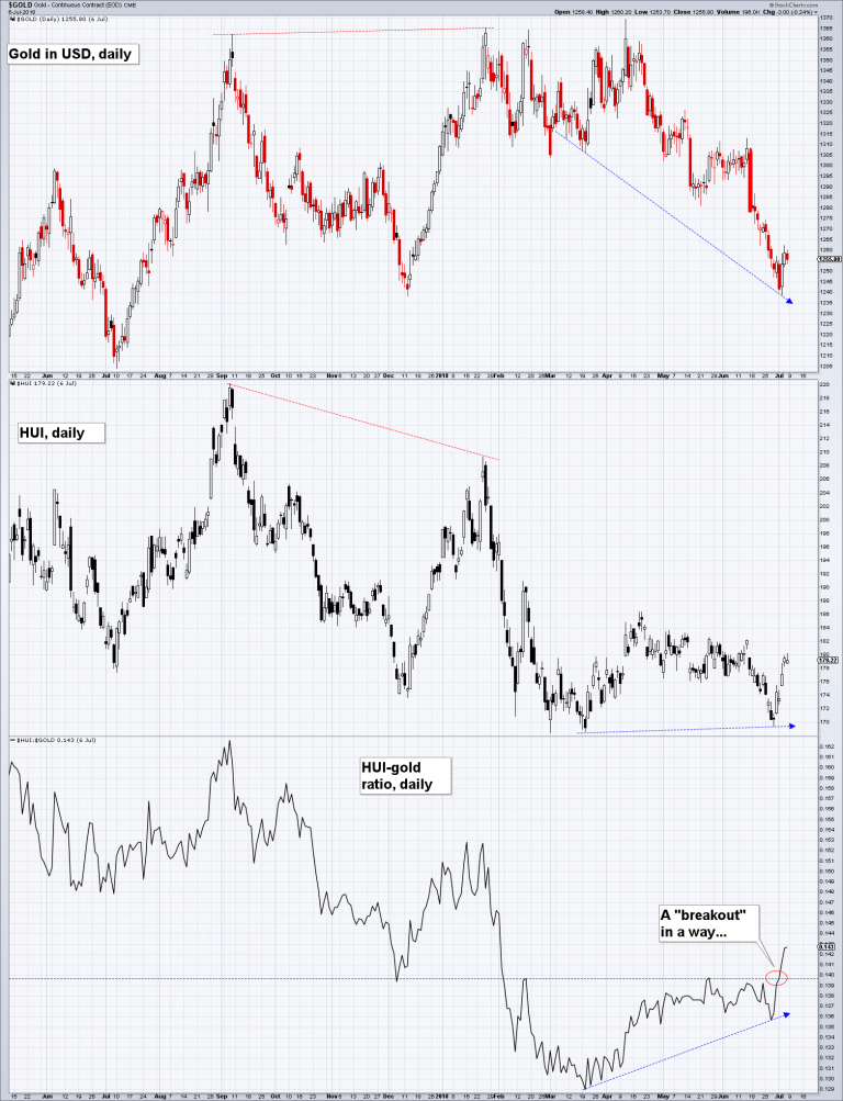Gold, the HUI index and the HUI-gold ratio