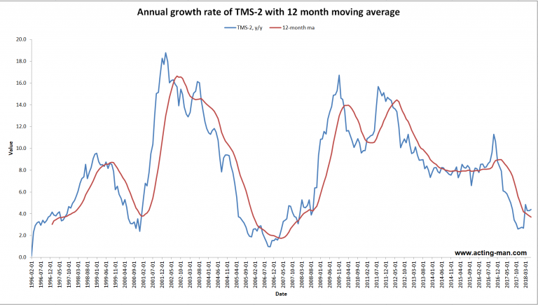 US TMS-2: y/y growth rate with 12-month moving average.