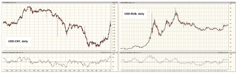Yuan and Ruble
