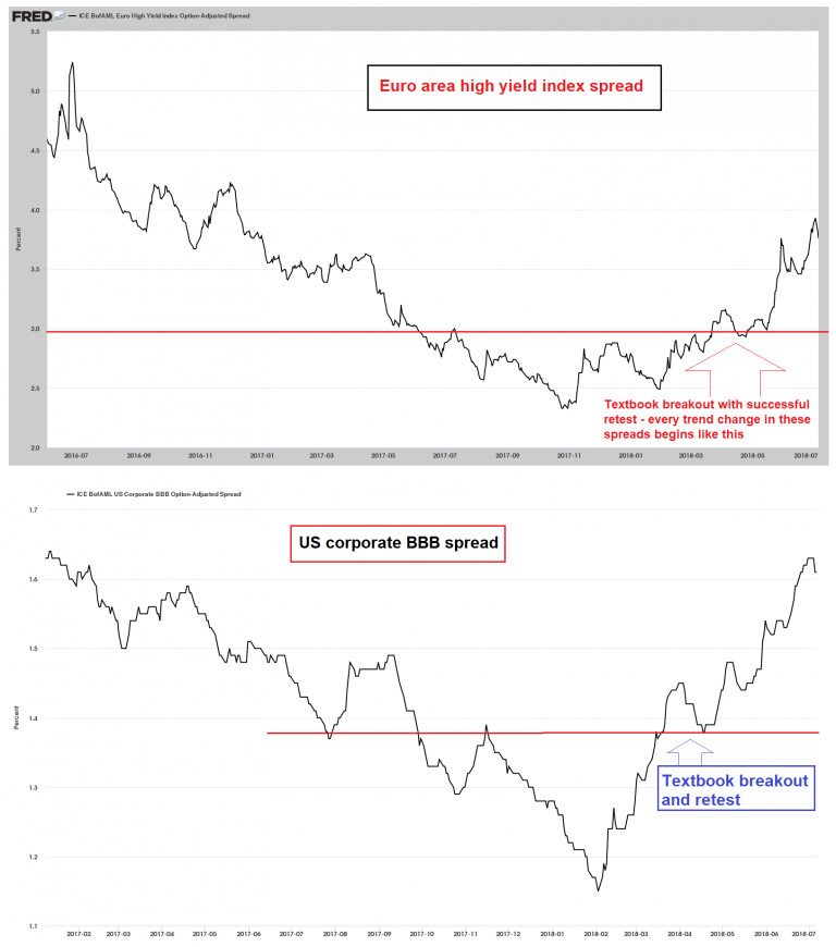 European high yield spreads and US BBB spreads