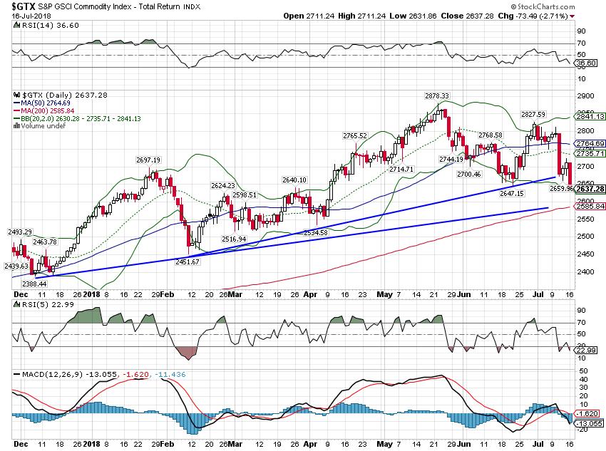 Goldman Sachs Commodity Index