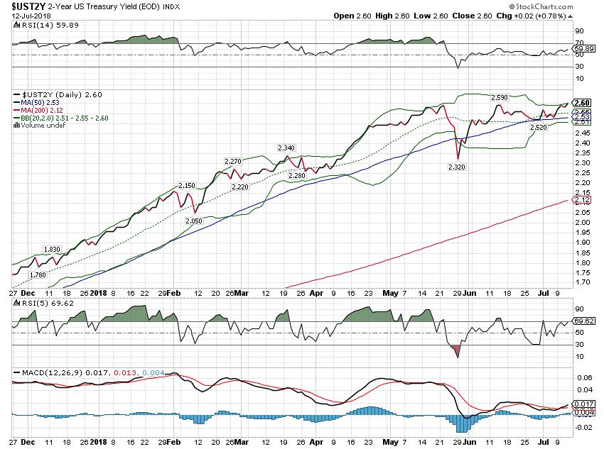 2-Year US Treasury Yield