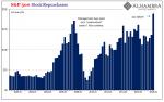 S&P500 Stock Repurchases 2000-2018