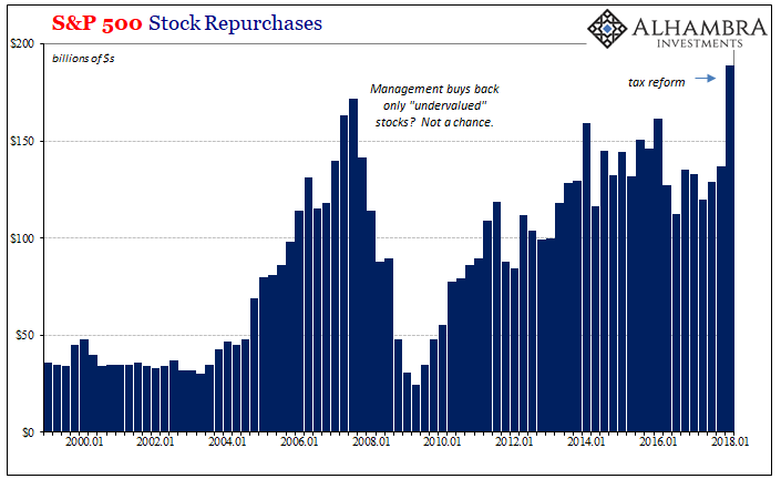 S&P500 Stock Repurchases 2000-2018