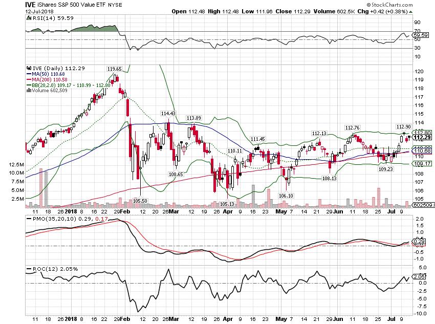 S&P 500 Value