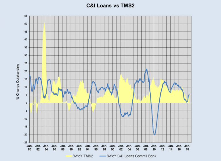 TMS-2 vs. C&I loans