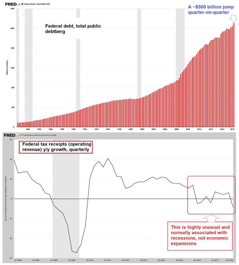 Federal debt and federal tax receipts