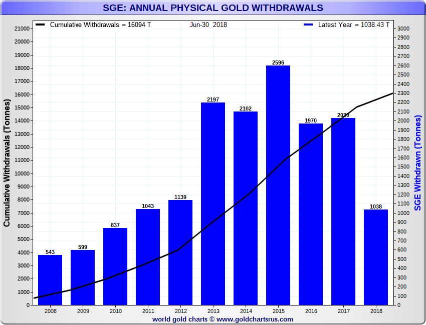 SGE Annual Physical Gold Withdrawals, 2008 – 2017, including YTD 2018