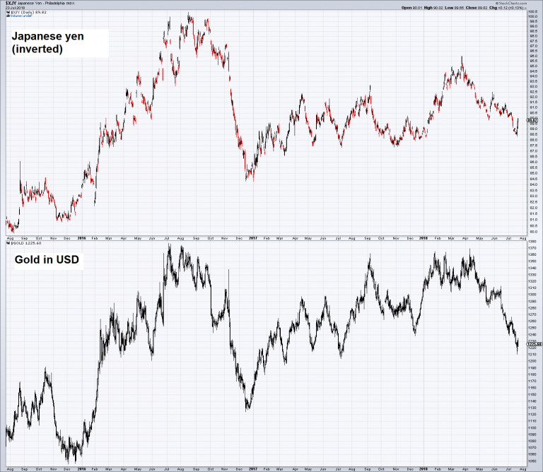 Japanese Yen and Gold in USD