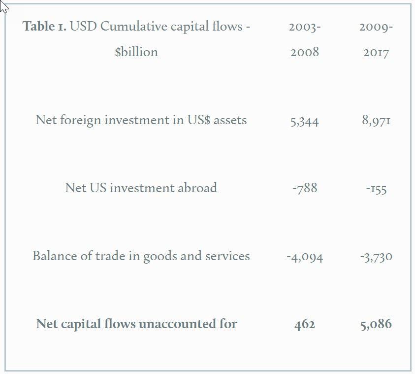 USD Cumulative capital flows - $billion