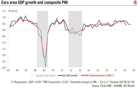 Euro Area GDP Growth and Composite PMI, 2005 - 2018